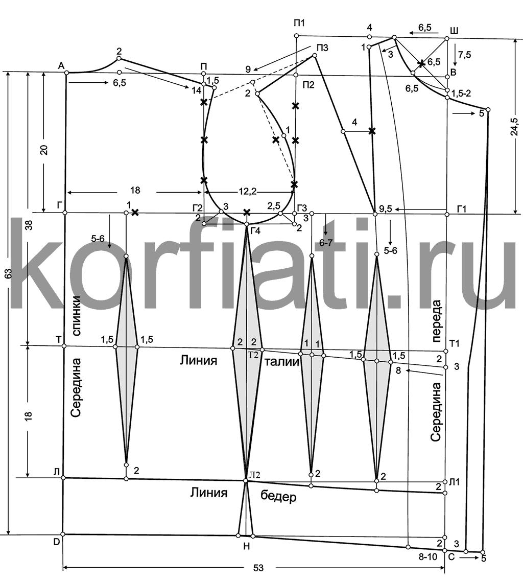 правила построения выкройки вязанного жакета на фигуру с большой грудью