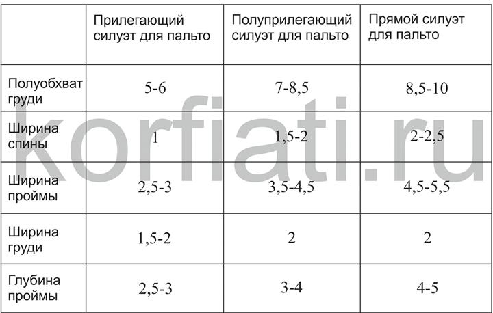 Таблица прибавок для пальто
