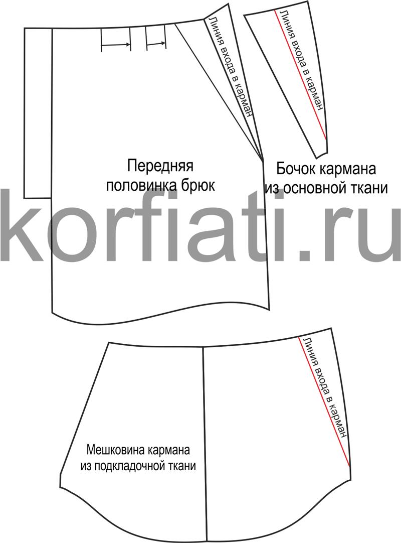 Выкройка кармана и мешковины - детали кроя