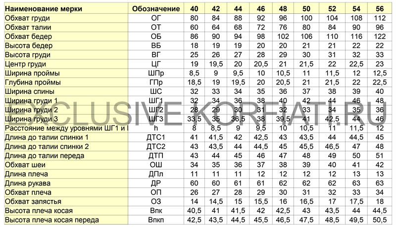 Таблица женских мерок на условно-типовую фигуру рост 170 см