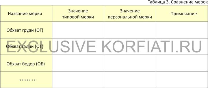 Сравнительный анализ снятых и типовых мерок