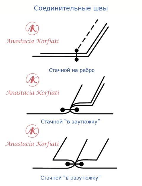 Виды швов - соединительные швы