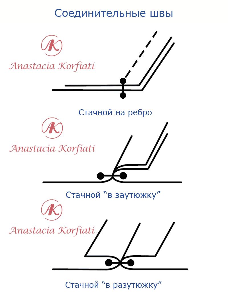 Как сделать шов в шов