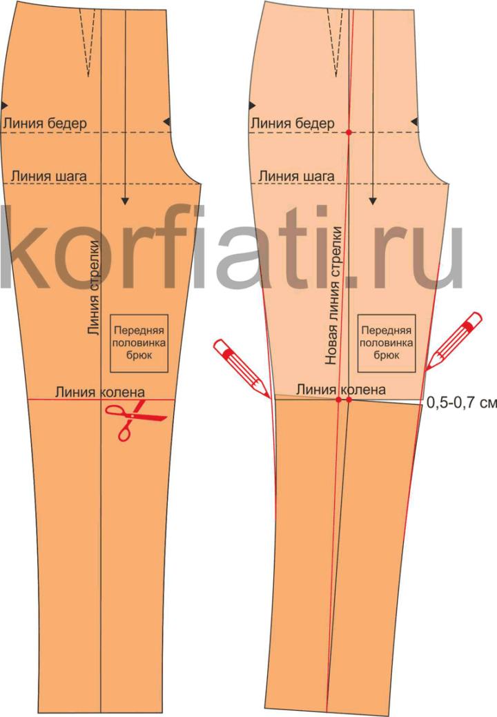 Рис. 11. Исправление выкройки для Х-образной форы ног