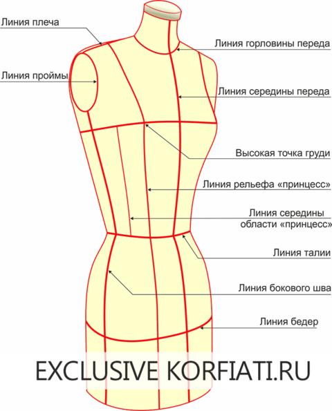 Как нанести на манекен базовую сетку