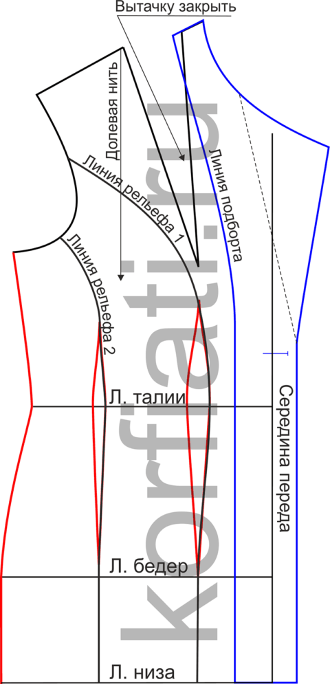 Базовая выкройка жакета на любую фигуру - детали кроя