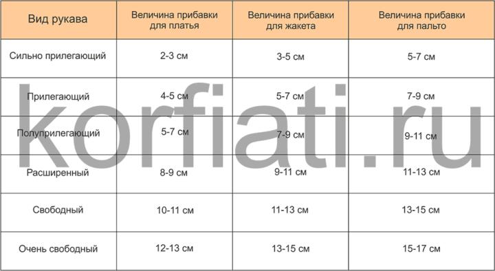 Таблица прибавок к Обхвату плеча для рукавов