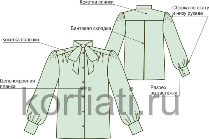 Блузка в деталях