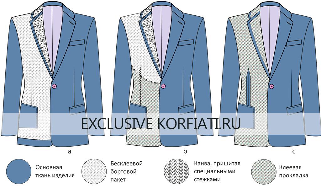 Способы производства пиджаков/жакетов: прошивной, полуклеевой, клеевой