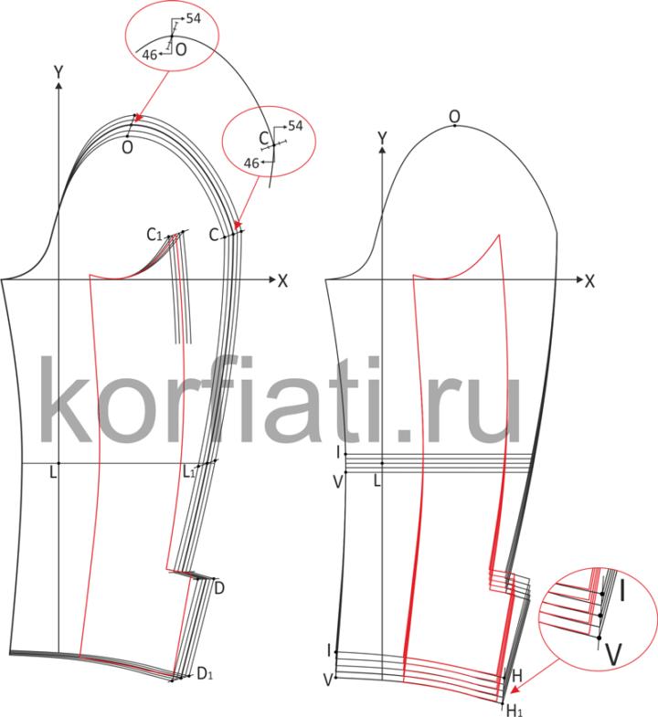 Пример градации выкройки двухшовного рукава по размерам и по ростам