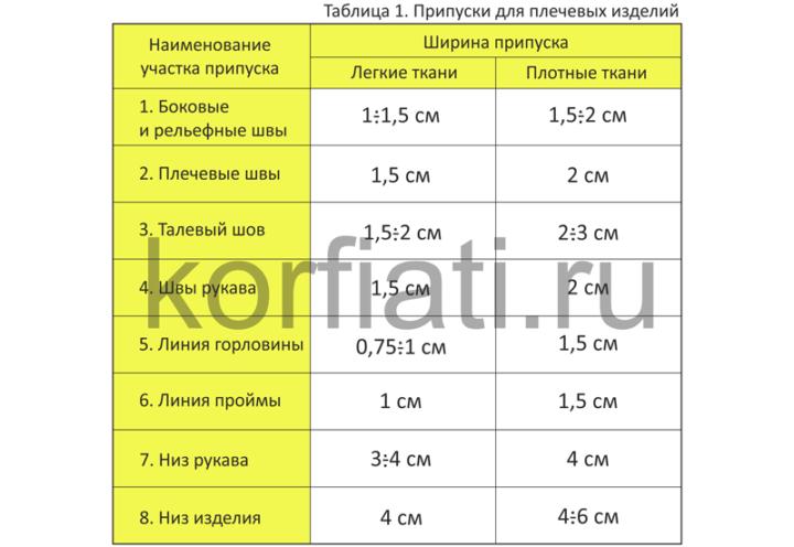 Таблица припуски на швы для плечевых изделий