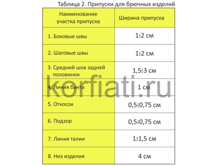 Припуски на швы для брючных изделий таблица