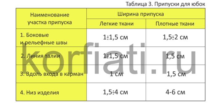 Таблица припуски на швы для юбок